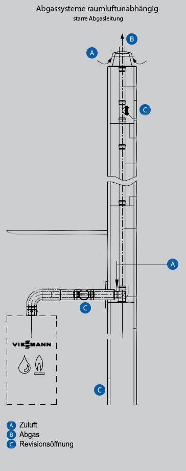 Abgassysteme-starr-Schaubild