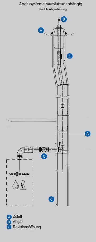Abgassysteme-flexibel-Schaubild