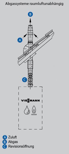 Abgassysteme-raumluftunabhaengig-Schaubild