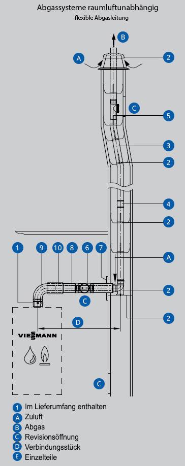 Abgassysteme flexibel Schaubild