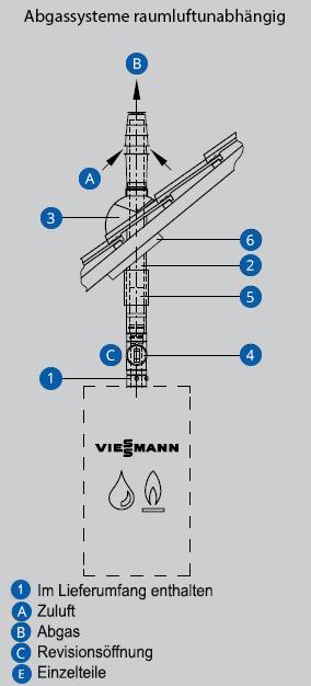 Abgassysteme Raumluftunabhaengig Schaubild