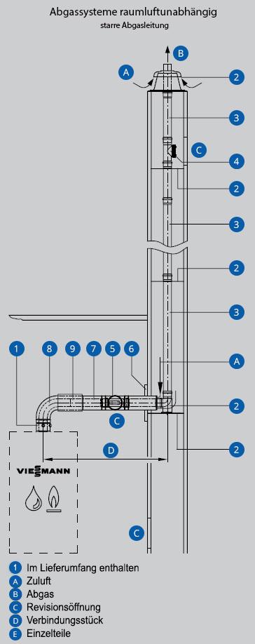 Abgassysteme starr Schaubild